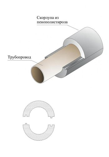 скорлупы для труб из пенополистирола