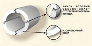 Скорлупа для труб из пенопласта для теплоизоляции дома