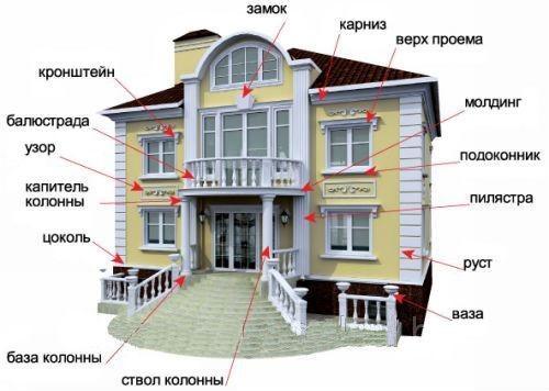 Разновидности фасадного декора